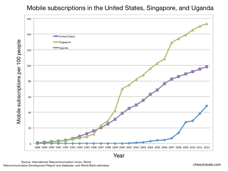 Mobile subscriptions per 100 people in the United States, Singapore, and Uganda, from 1988 to 2012. Source: International Telecommunication Union, World Telecommunication Development Report and database, and World Bank estimates.